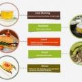 20 Services de santé de suivre un plan de régime végétarien